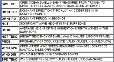 Hawaii surf Forecast Chart Explaination
