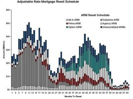 graph adjustable rate mortgage