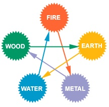 element cycle